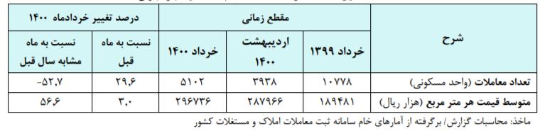 معاملات مسکن پایتخت در خرداد ۲۹.۶ درصد افزایش یافت